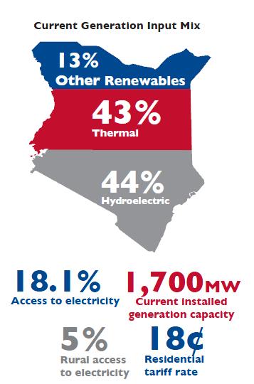 Power Africa Kenya stats