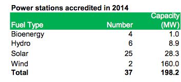 Power stations accredited 2014