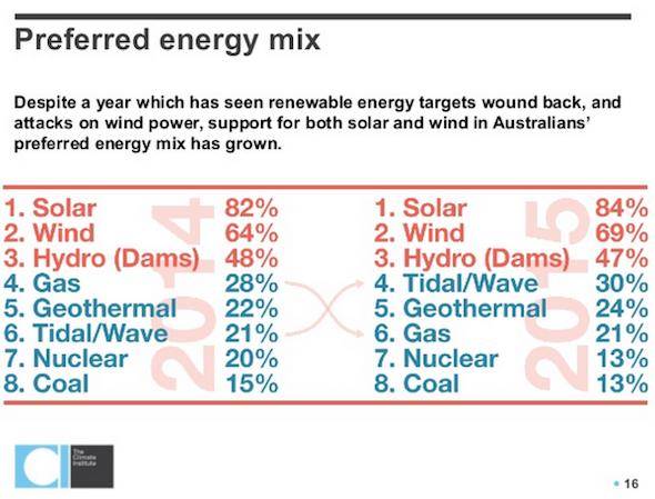 Preferred energy mix survey