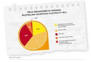 Price breakdown of average home power bill