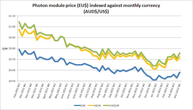 Price per watt by currency--Photon Magazine