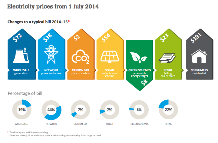 Queensland regulated residential electricity prices to ...