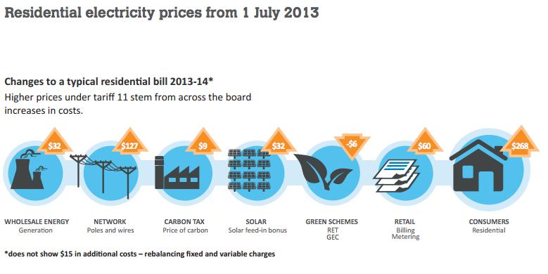 QCA Electricity Price Increases Breakdown 2013-2014