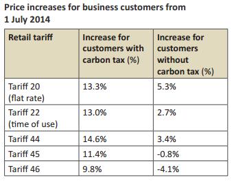 QCA Business Tariff increases 2014-2015