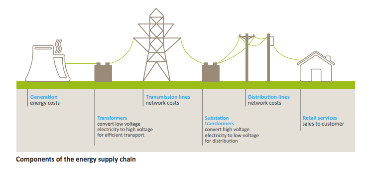 QCA Queensland Components of energy supply chain