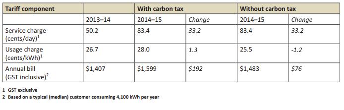 QCA Tariff 11 Increases 2014-215