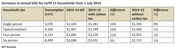 QCA Tariff 11 increases dollars 2014-2015