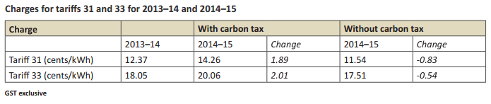 QCA Tariff 31 33 Increases 2014-2015