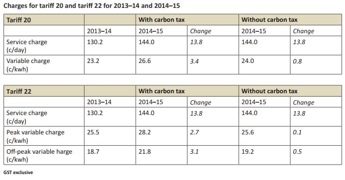 QCA Tariffs 20 22 Business 2014-2015