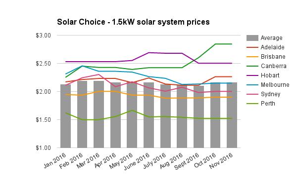 re-1-5kw-solar-system-prices-nov-2016