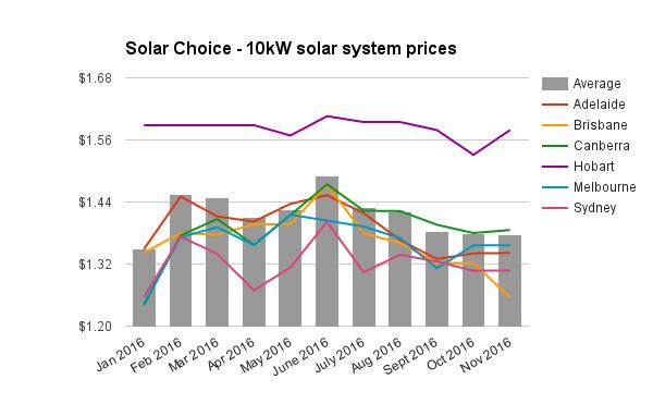 re-10kw-solar-system-prices-nov-2016