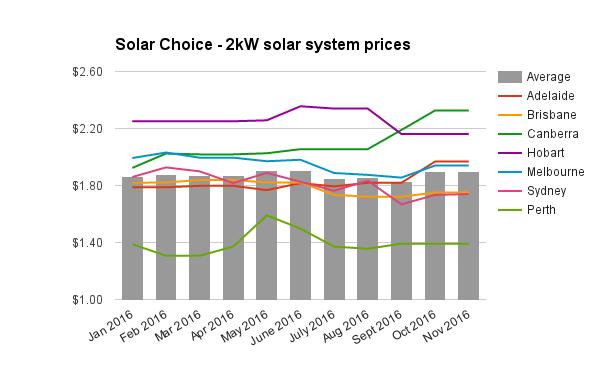 re-2kw-solar-system-prices-nov-2016