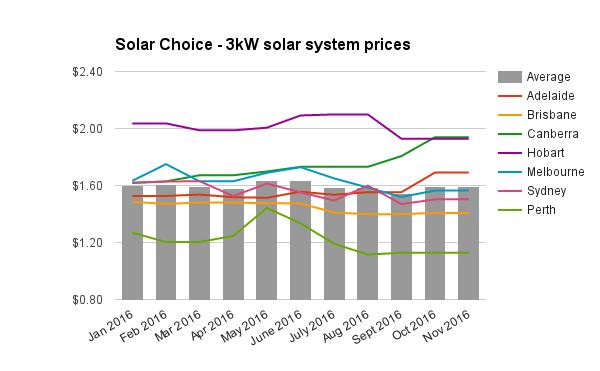 re-3kw-solar-system-prices-nov-2016