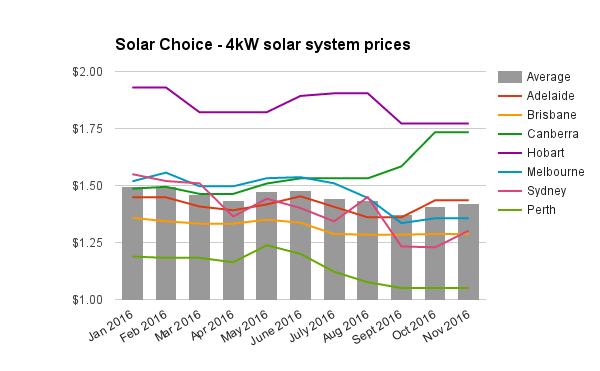 re-4kw-solar-system-prices-nov-2016