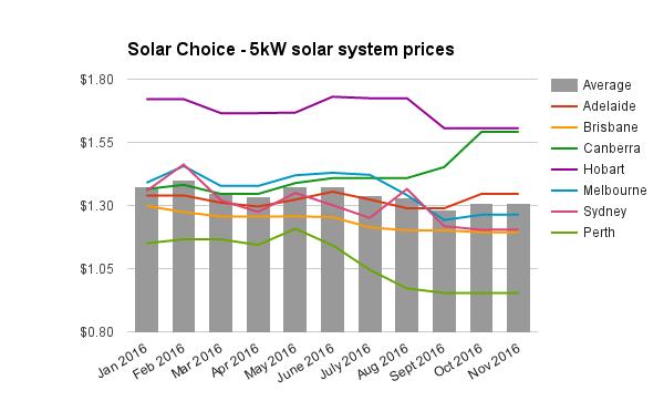 re-5kw-solar-system-price-nov-2016