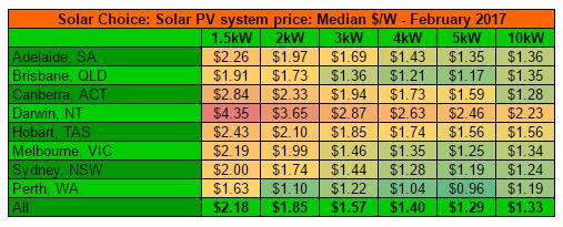 RE Feb 2017 residential solar system prices per watt