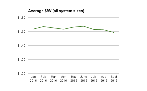 re-indexed-solar-system-prices-to-sept-2016