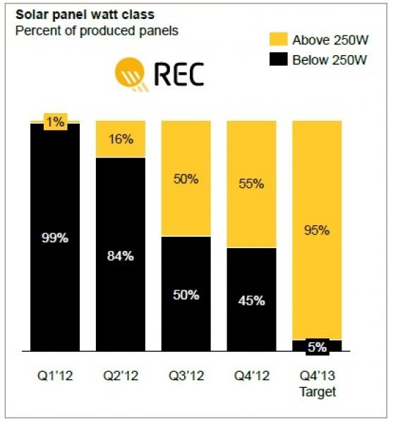 REC solar module efficiency