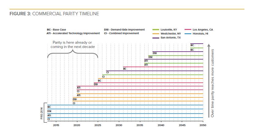 RMI commercial solar energy storage grid price parity