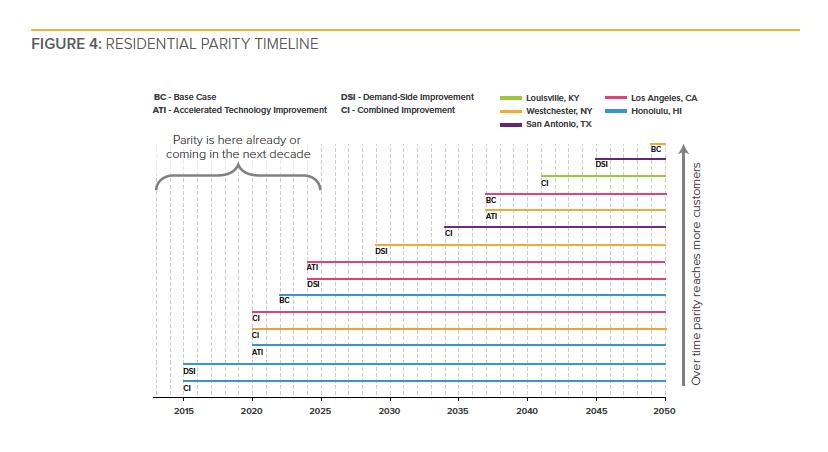 RMI residential solar energy storage grid parity