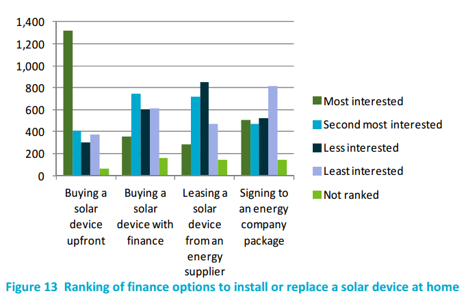 Ranking of finance options to install or replace solar device at home