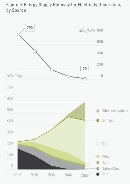 Rapid decarbonisation of Australia