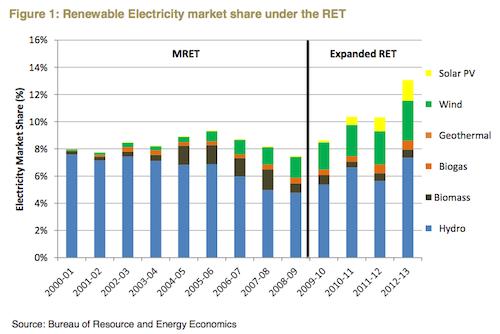 Renewable Energy Market Share under RET