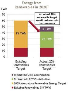 Energy from renewable sources as planned under the RET and as suggested by Origin