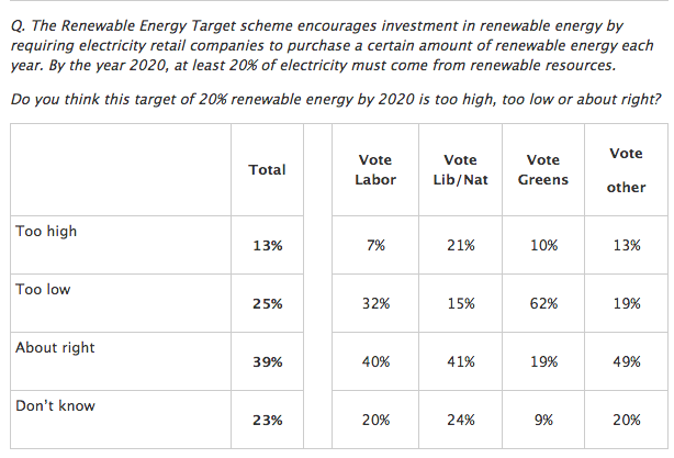 Renewable Energy Target poll results