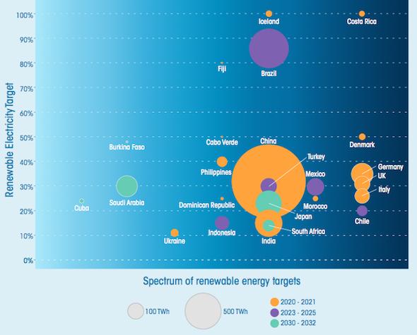 Renewable Energy Target spectrum