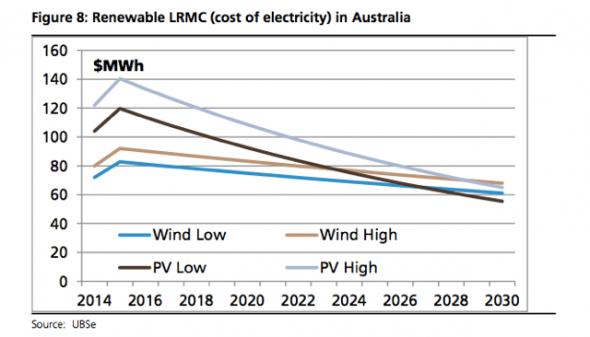 Renewable LRMC in Australia