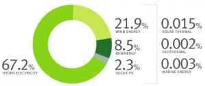Renewable energy in Australia breakdown