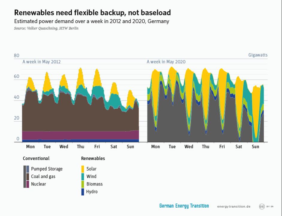 Renewables need flexible backup