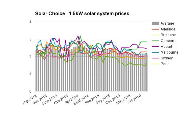 Resi 1-5kW solar system prices Jan 2017