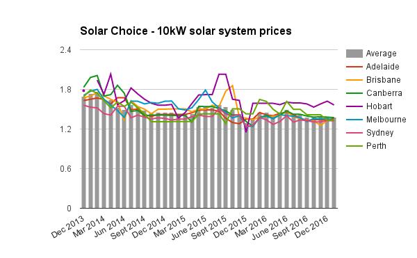 Resi 10kW solar system prices Jan 2017