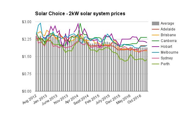 Resi 2kW solar system prices Jan 2017
