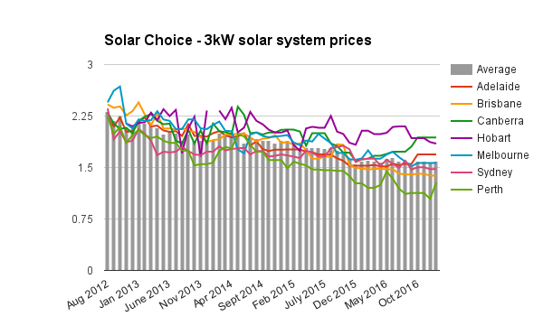 Resi 3kW solar system prices Jan 2017