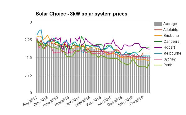 Resi 3kW solar system prices Jan 2017