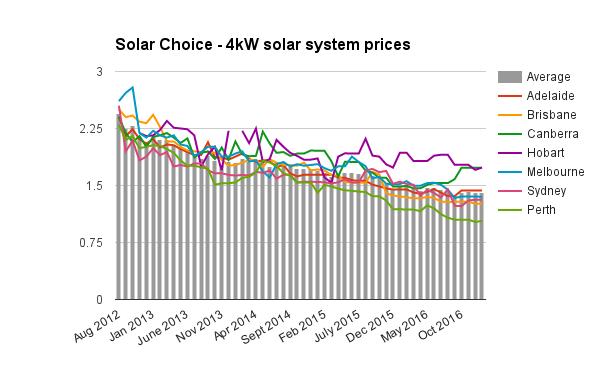 Resi 4kW solar system prices Jan 2017