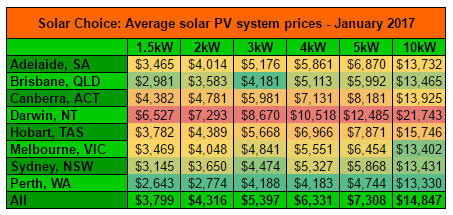 Resi average solar system prices Jan 2017