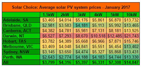 Resi average solar system prices Jan 2017