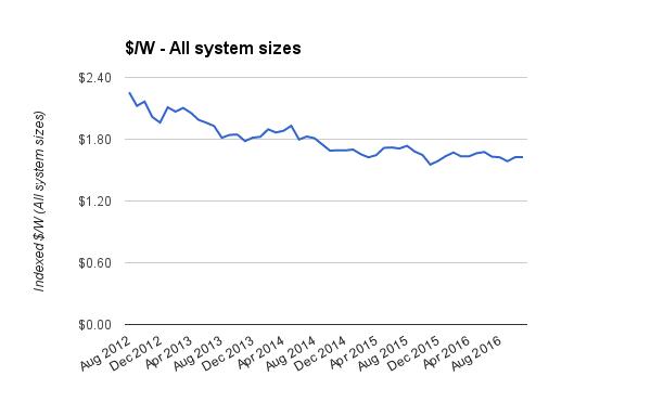 Resi solar system prices indexed Jan 2017 disc adj