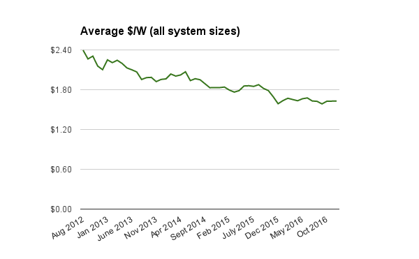 Resi solar system prices indexed Jan 2017