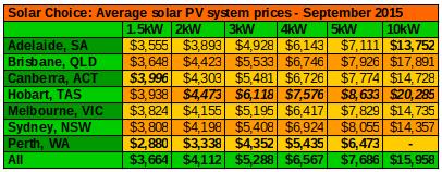 Residential solar prices average Sept 2015