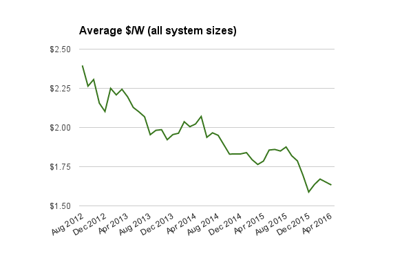 Residential solar system prices all sizes April 2016