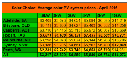 Residential solar system prices average April 2016