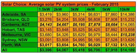 Residential solar system prices average February 2015