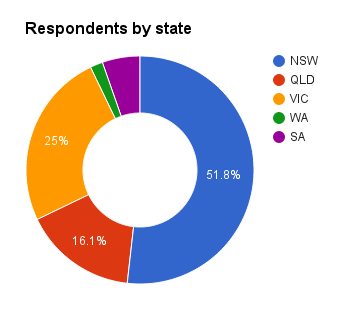 Respondents by state
