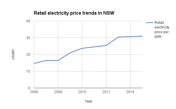 Retail electricity prices NSW historic