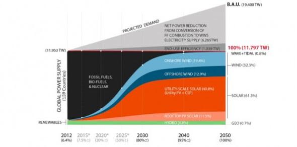 Roadmap to renewables